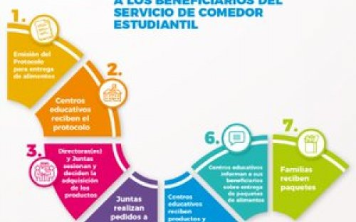pasos-distribucion-alimentos-centros-educativos-publicos.jpg
